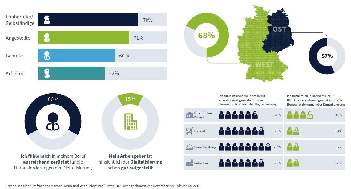 Digitalisierung aus Sicht der Arbeitnehmer - Studienergebnisse