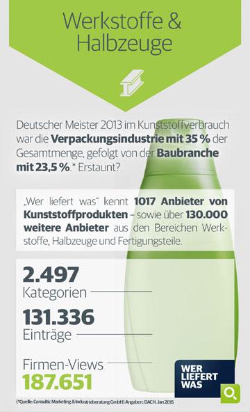 Werkstoffe & Halbzeuge Infografik