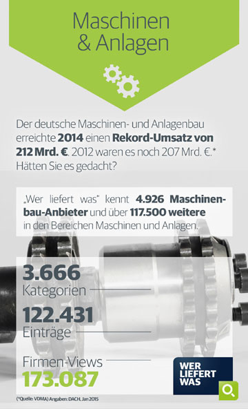Maschinen & Anlagen Infografik
