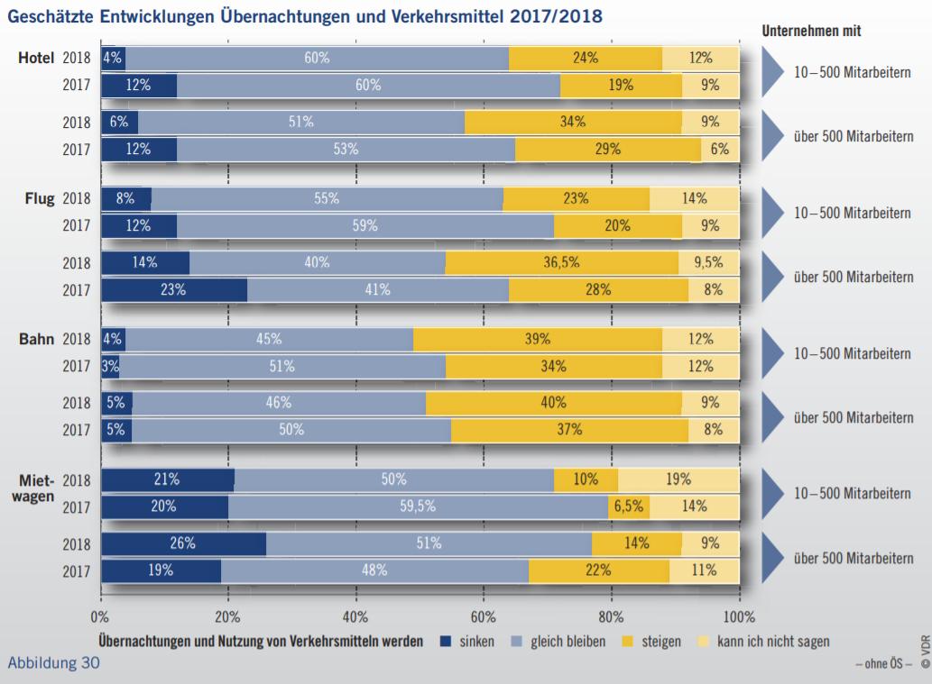 Geschätzte Entwicklungen Übernachtungen 2017/2018