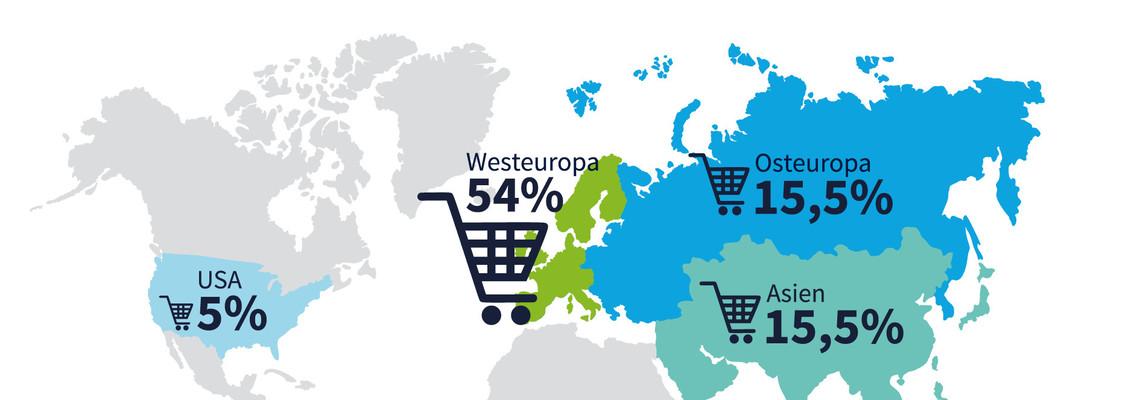 Wo deutsche Einkäufer am liebsten einkaufen