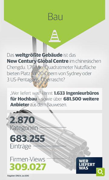 Infografik Baubranche