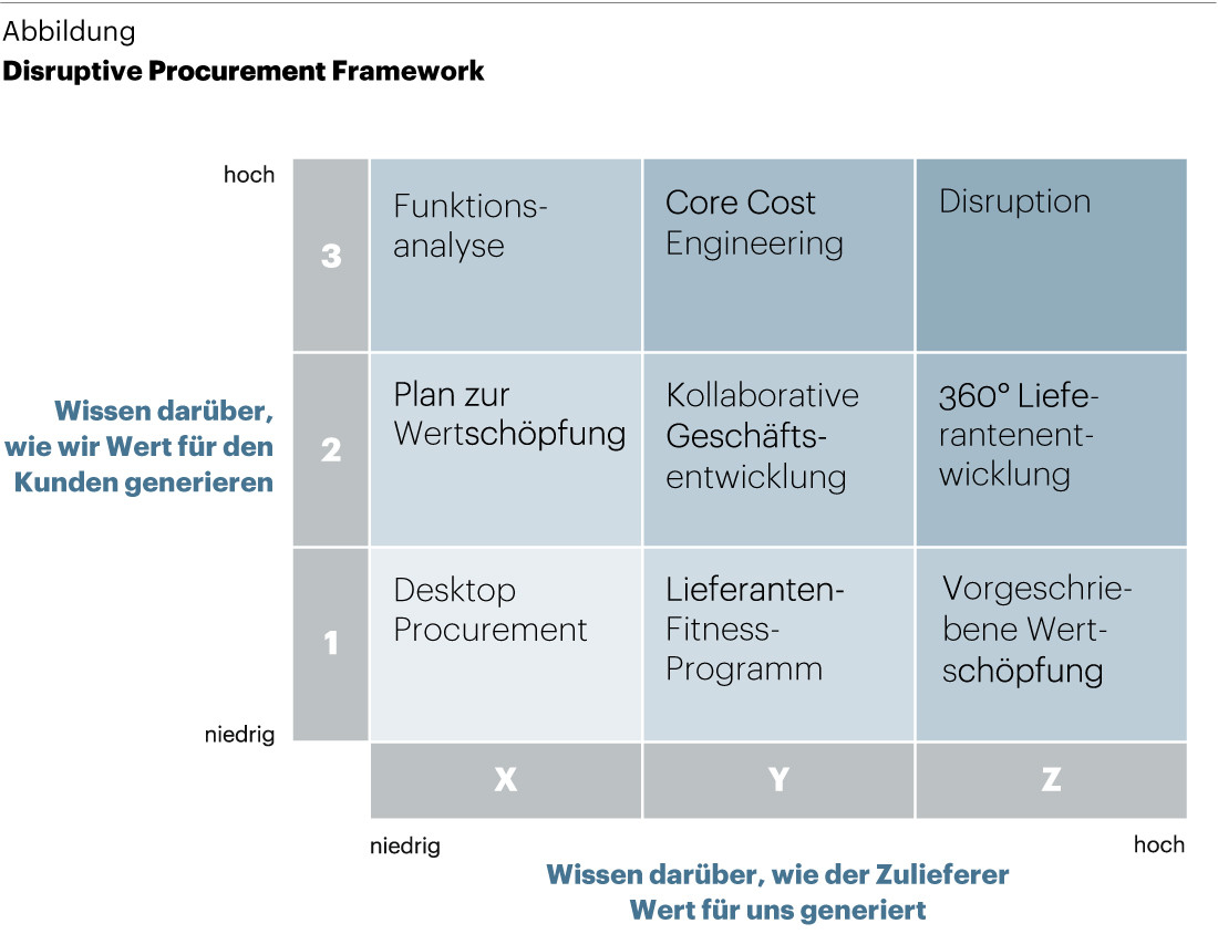Disruptive Procurement Framework