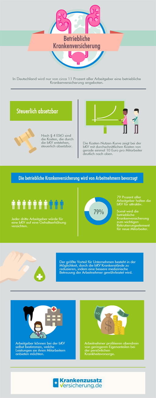 Infografik über die betriebliche Krankenversicherung