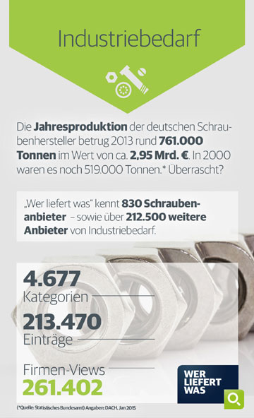 Industriebedarf Infografik