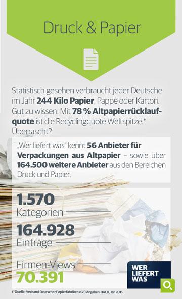 Druck & Papier Infografik