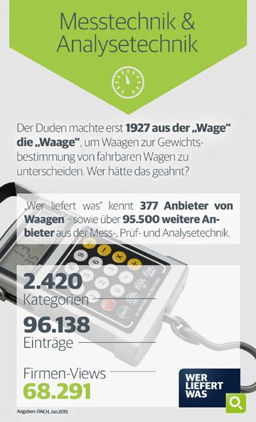 Messtechnik & Analysetechnik Infografik